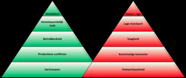 teamprestaties bestuur model Piramide Lencioni